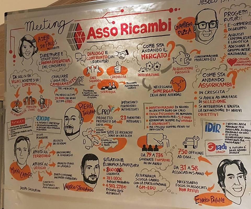 Autelektra Asso Ricambi